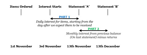 Example of interest calculation periods
